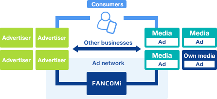 Image of ad network.