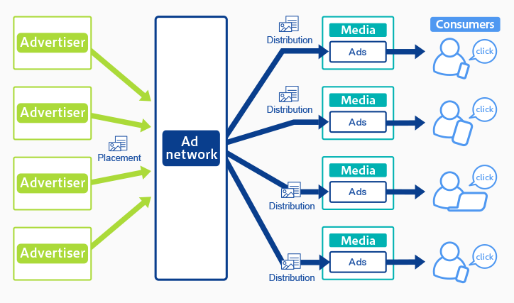 images of adnetwork