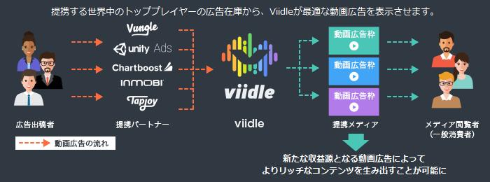 viidle20170403_2
